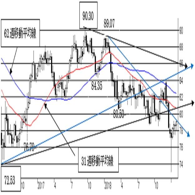 豪ドル/円、短期は豪ドル強気を維持。中期トレンドは弱気。