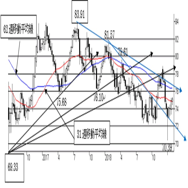 NZ/円、上値余地を探る動き。中期トレンドはNZ弱気の流れ。