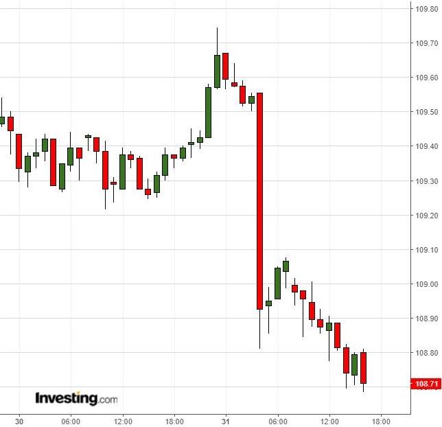 ドル円レンジ割り込むも予断許さず米中協議注視(1/31)
