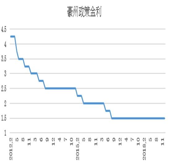 オーストラリア政策金利の予想(19/2/4)