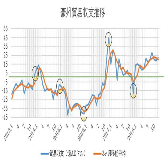 オーストラリアの12月貿易収支の予想数値(19/2/4)