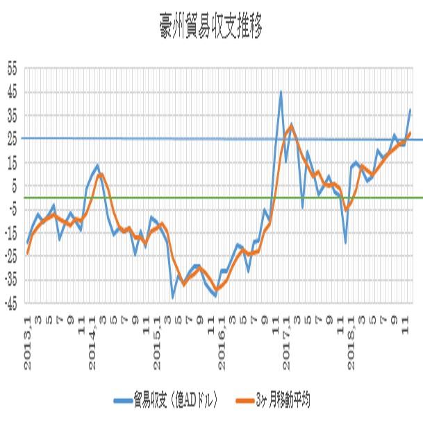 オーストラリアの12月貿易収支結果(19/2/5)