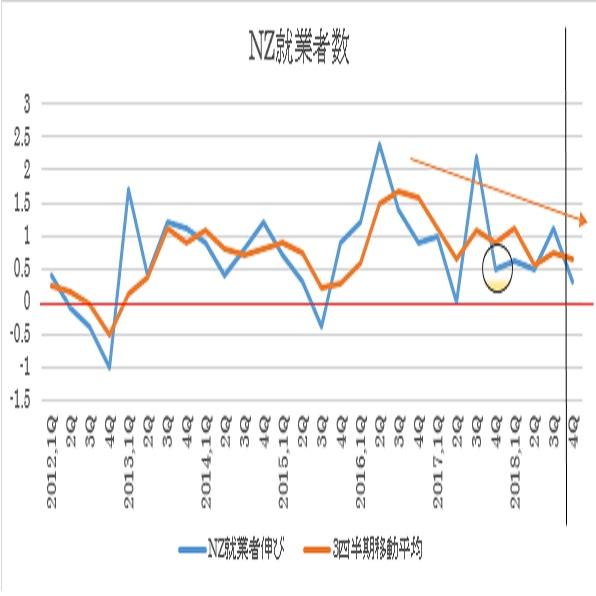 ニュージーランド2018年第4四半期失業率予想(19/2/6)