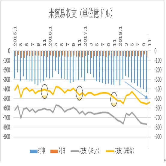 米国11月貿易収支予想(19/2/6)