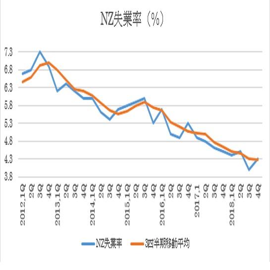 NZ2018年4Q失業率結果(19/2/7)