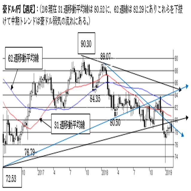 豪ドル/円、目先天井を確認した可能性。中期トレンドは弱気。