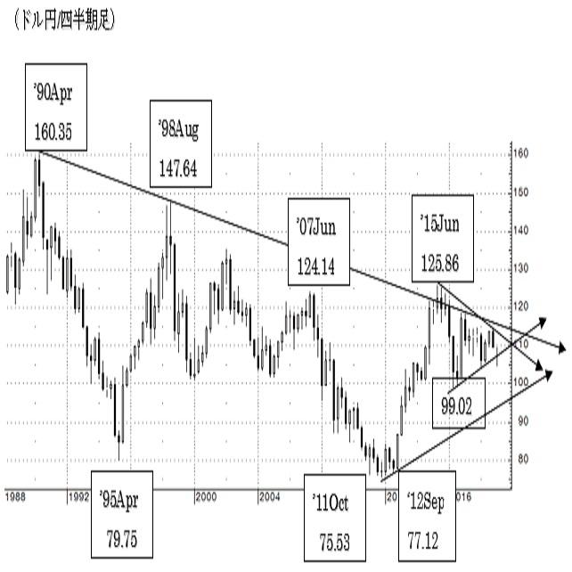 (チャートから見た主要通貨の長期トレンド)