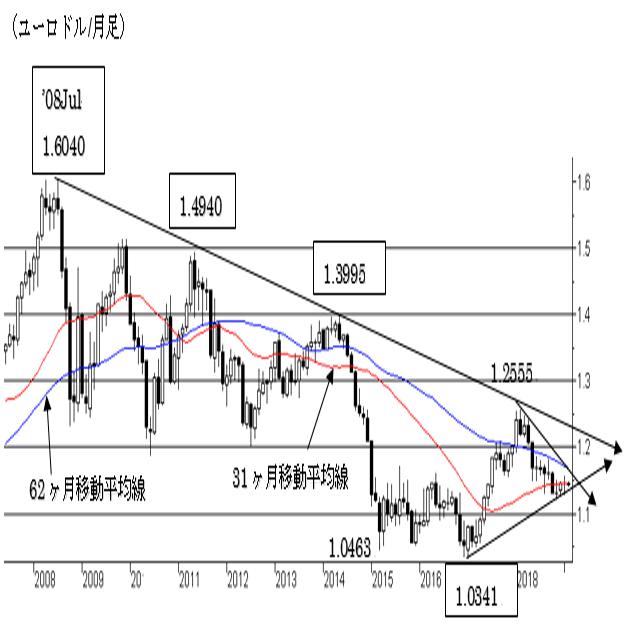 2019年の為替相場について(ユーロ編)