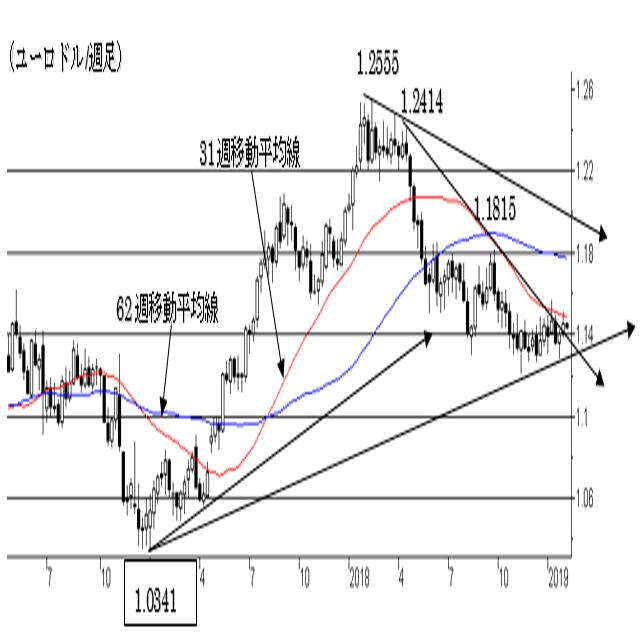 (チャートから見た主要通貨の長期トレンド) 2枚目の画像