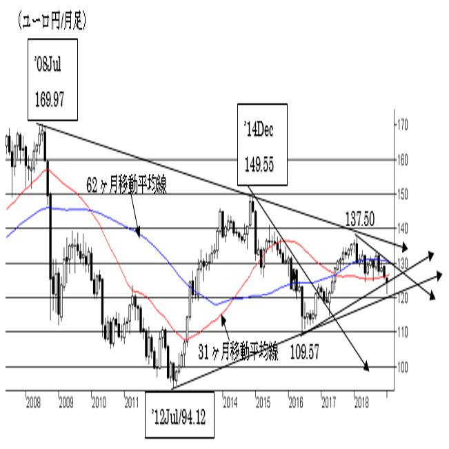 (チャートから見た主要通貨の長期トレンド) 3枚目の画像