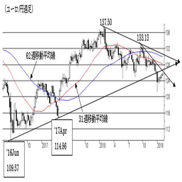 (チャートから見た主要通貨の長期トレンド) 4枚目の画像