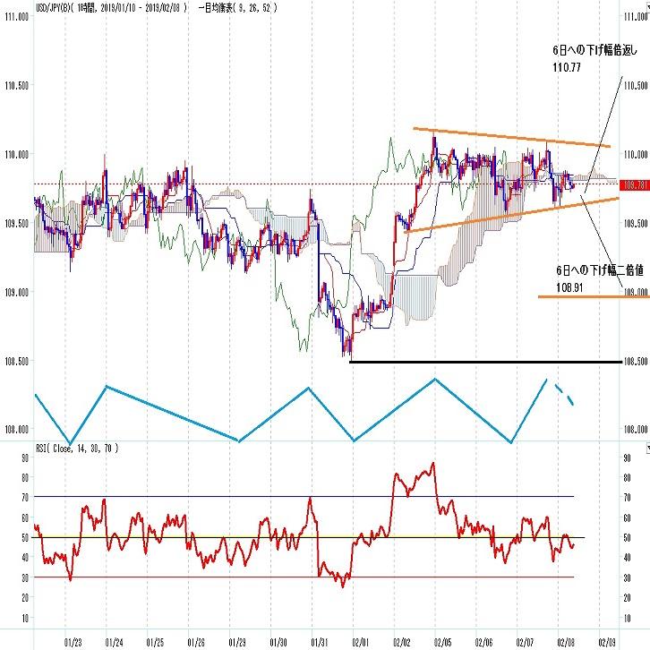 ドル円見通しリスク回避感強まって円安進まず(2/8)