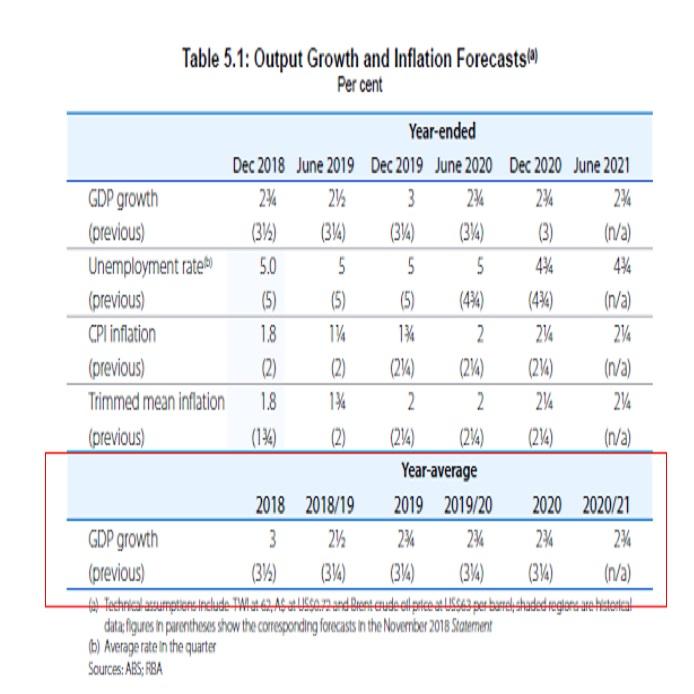 豪州中銀四半期金融政策報告