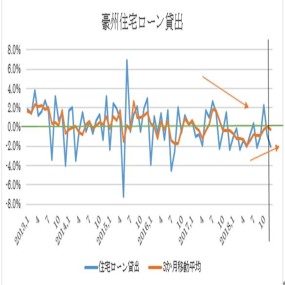 豪州12月住宅ローン貸出予想(19/2/8)