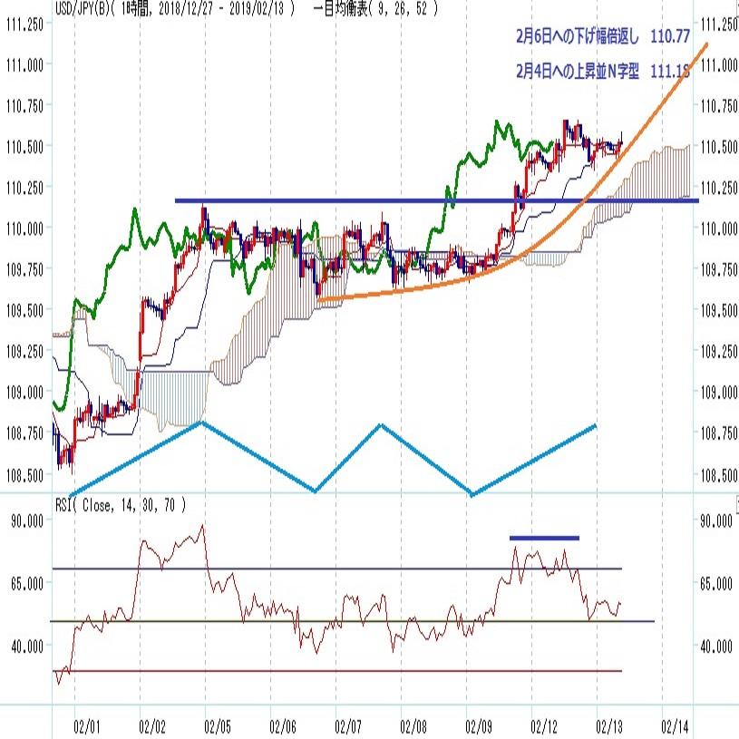 ドル円 ドル高緩むも株高支えに一段高維持(2/13)