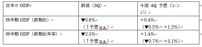 日本第4四半期GDP速報値予想