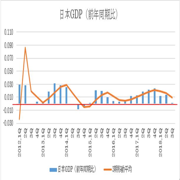 日本第4四半期GDP速報値予想 3枚目の画像