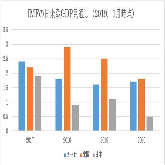 日本第4四半期GDP速報値予想 4枚目の画像