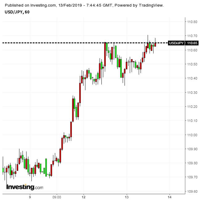 ドルは続伸、111円台回復も現実味(2/13夕)