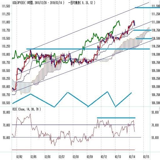 ドル円 株高債券安ドル高背景に111円到達(2/14)