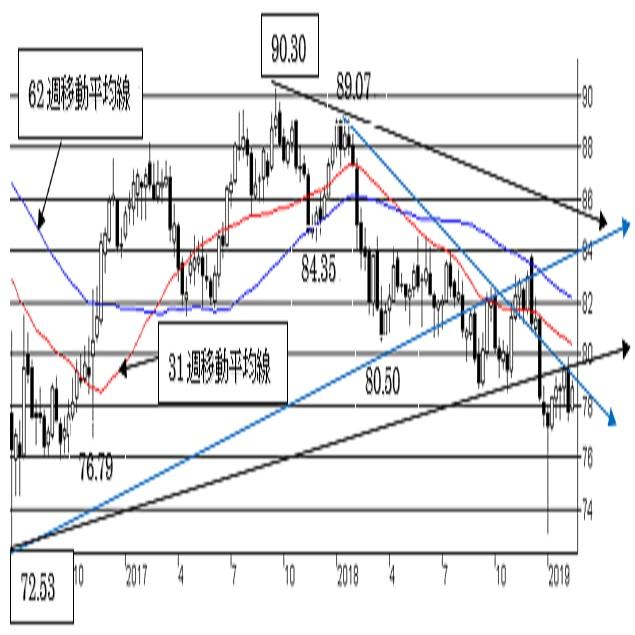 """豪ドル/円、反発余地を探る動き。短期は80円超えの越週で""""やや強気""""に変化。"""