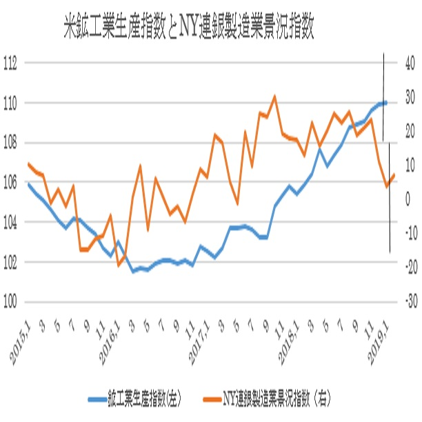 2月NY連銀製造業景況指数と1月鉱工業生産指数(2/15)