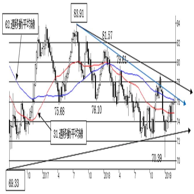 NZ/円、上値余地を探る動きが継続中。上値トライにも限界か。