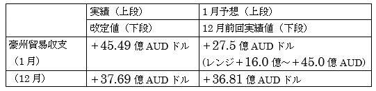 オーストラリアの1月貿易収支結果