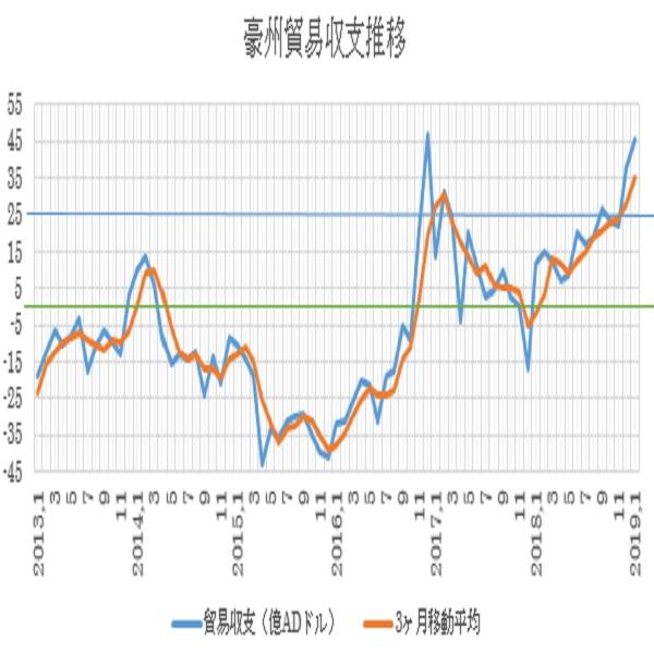 オーストラリアの1月貿易収支結果 3枚目の画像