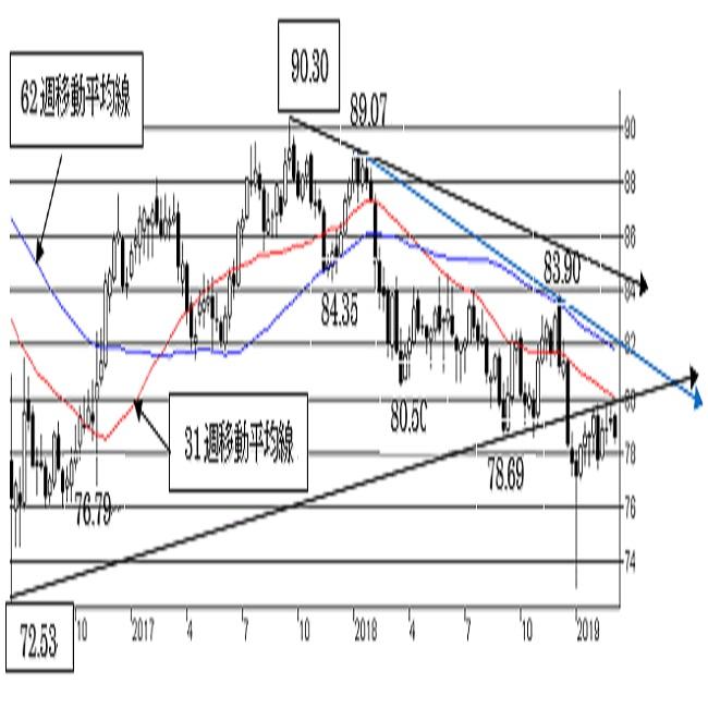 豪ドル/円、短期トレンドは強気を維持。77.50割れで下値リスクが点灯。