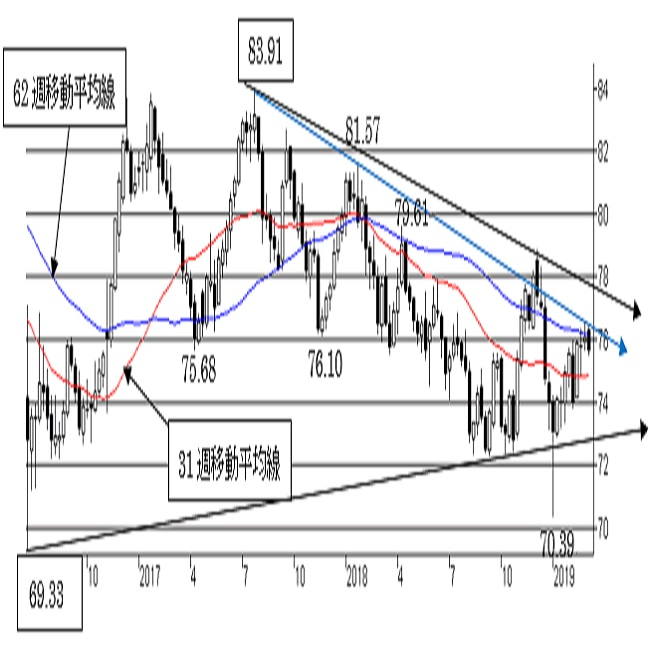 NZ/円、上値余地を探る動きが継続中。上値余地が限られる可能性も。