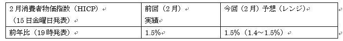 (2)ユーロ圏(改定値)