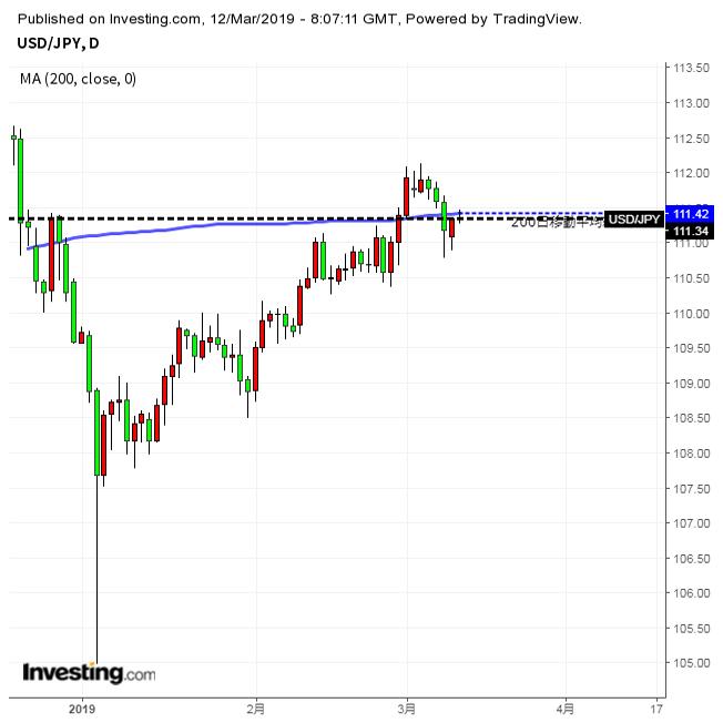 ドル/円はレンジ継続か、ポンド相場に注意