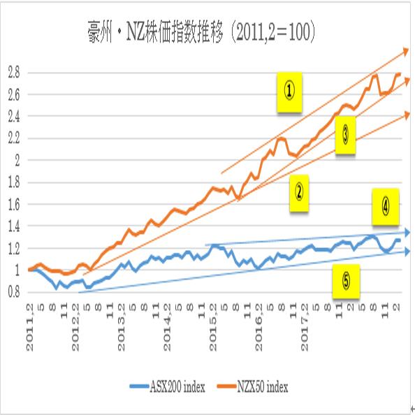 (1)豪州株価指数とNZ株価指数推移(2019年3月12日末現在)