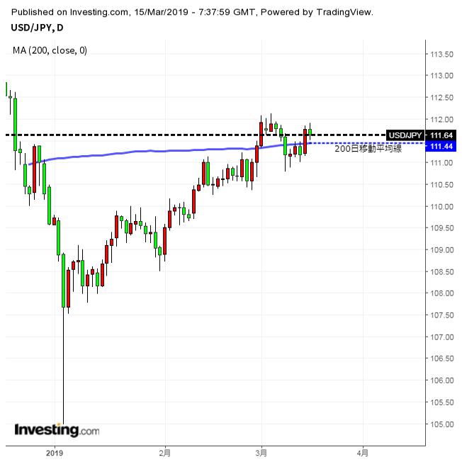 ドルに続伸期待、年初来高値がターゲット(3/15夕)