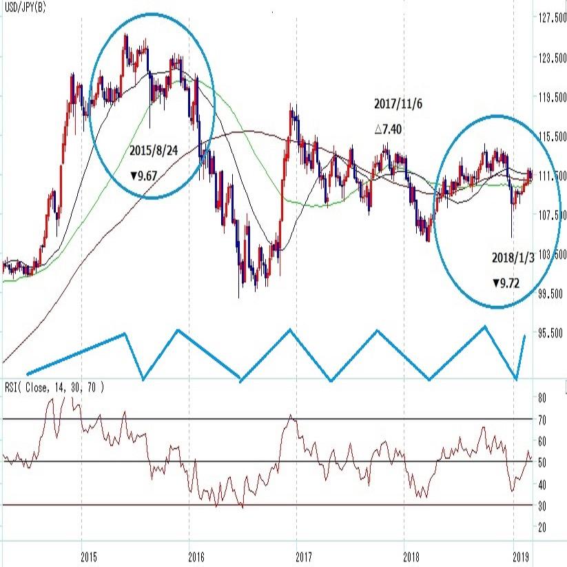 ドル円2か月で7円超の上昇 基調転換警戒(3月第3週)