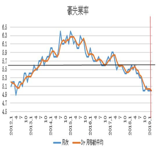 オーストラリア 2019年2月失業率の予想(3/20)
