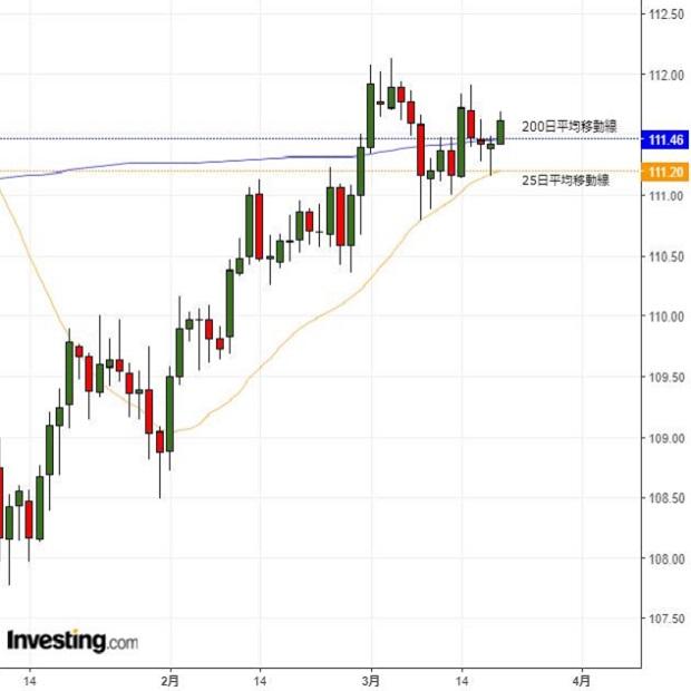 ドル円レンジ脱却なるか、米FOMCに要注意(3/20夕)
