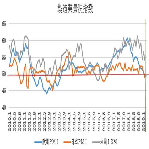 ユーロ圏3月PMI景況指数速報値の予想(19/3/22)