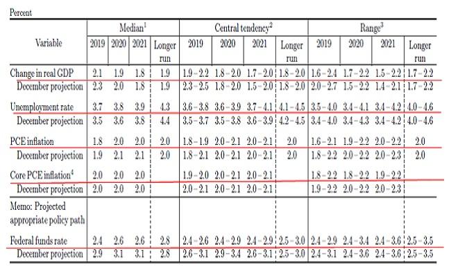 (3)FOMC経済見通し(今回3月時点と12月時点との比較)