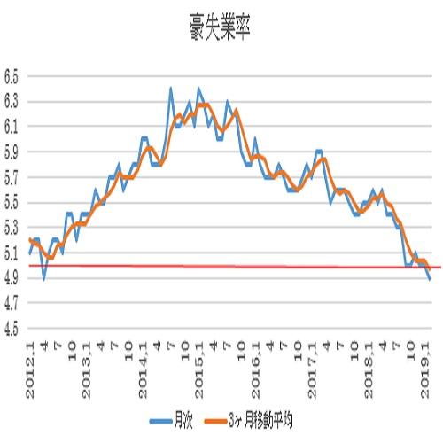 オーストラリア 2月失業率結果(19/3/22)