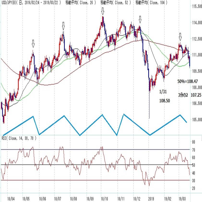 ドル円 2か月で7円超の上昇後に崩れる(週報3月第4週)