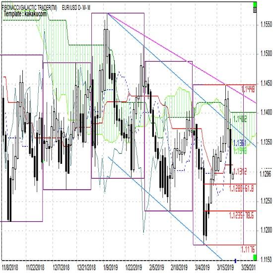 ユーロ週報 上値の重たい展開が続きやすい(3月第4週)
