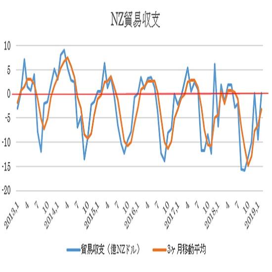 NZの2月貿易収支結果(19/3/26)