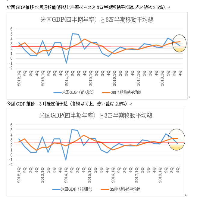 米国第4四半期GDP確定値予想(19/3/27)