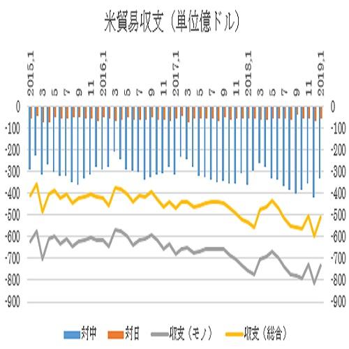 アメリカ1月貿易収支結果(19/3/28)