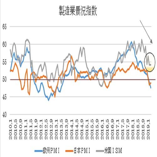 米3月ISM製造業景況指数の予想(19/3/29)