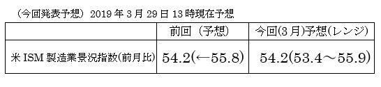 米3月ISM製造業景況指数
