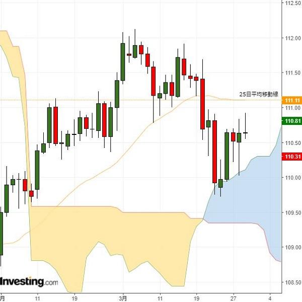 ドル円はレンジ継続か、欧州通貨の動きを警戒(3/29夕)