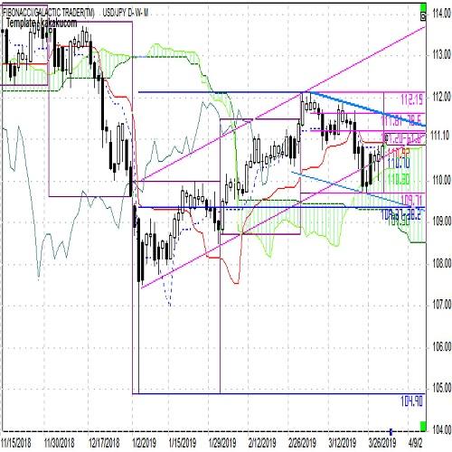 ドル円 短期上昇も中期的には下降へ転換(週報4月第1週)